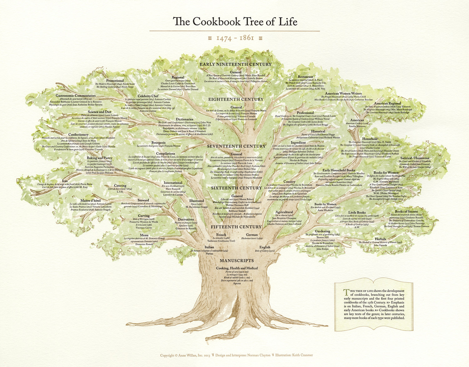 The Cookbook Tree of Life Letterpress Poster